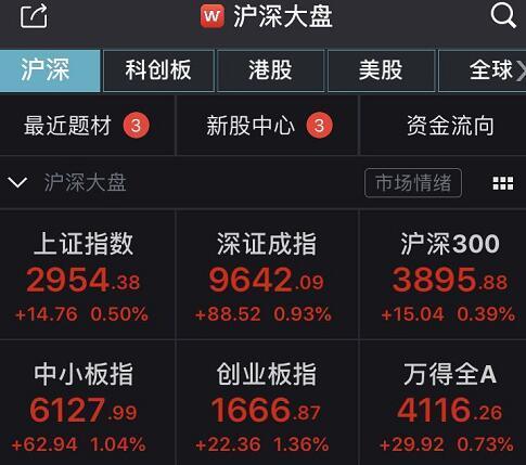 A股集体走强:沪指收涨0.5% 科技类板块回暖