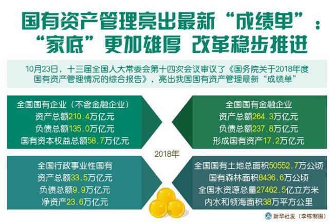 """国有资产管理亮出最新""""成绩单"""":""""家底""""更加雄厚 改革稳步推进"""