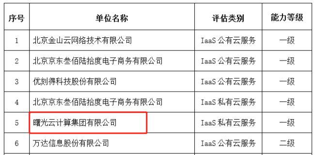 喜讯!曙光云获ITSS云计算服务能力最高等级能力认证