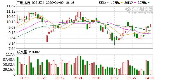 广电运通(002152)融资融券信息(04-08)