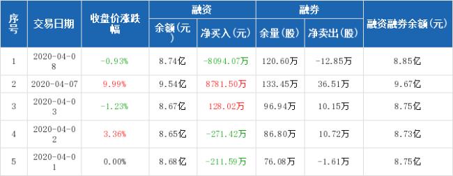 广电运通:融资净偿还8094.07万元,两市排名第五(04-08)