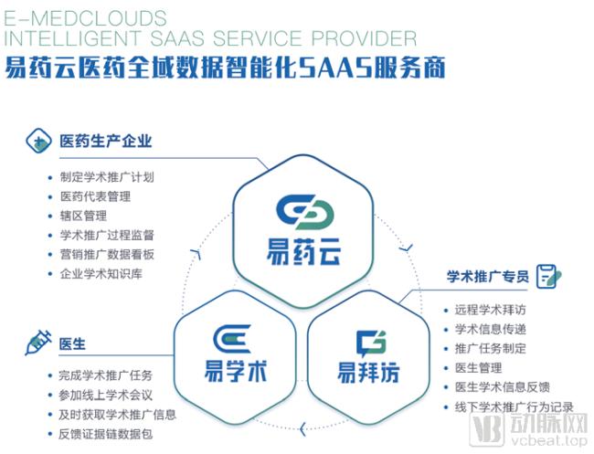 """易药云:用""""1平台 2工具""""为医药企业提供全域数据智能化服务"""