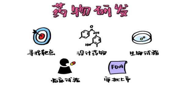 AD药物研发的三个阶段