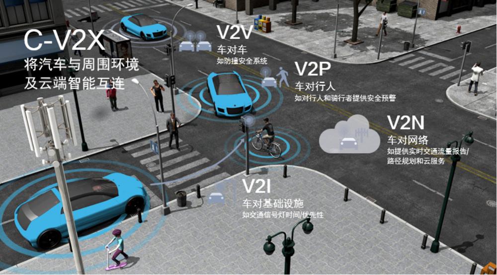 高通领先的汽车技术 助力汽车行业加速驶入智能网联新时代