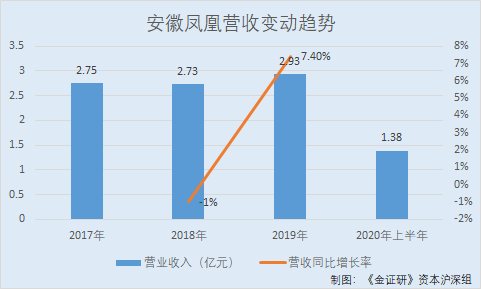 安徽凤凰五成收入靠境外出口份额仅5.25% 产能利用率未饱和反募资扩张
